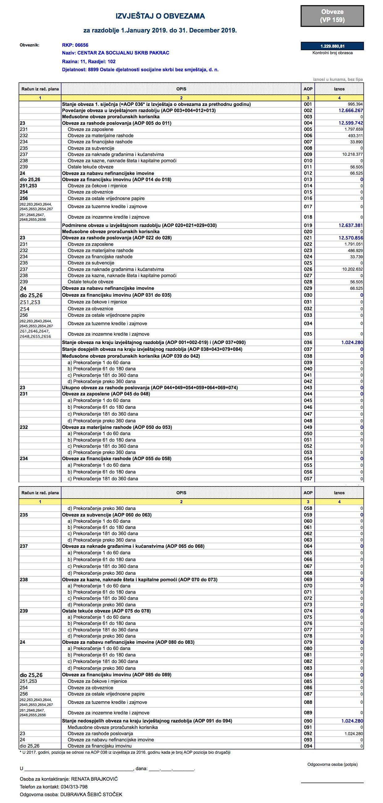 Izvještaj o obvezama iz Financijskog izvještaja Centra za 2019. godinu